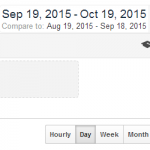 Google Analytics: Check Performance with the Date Comparison Tool