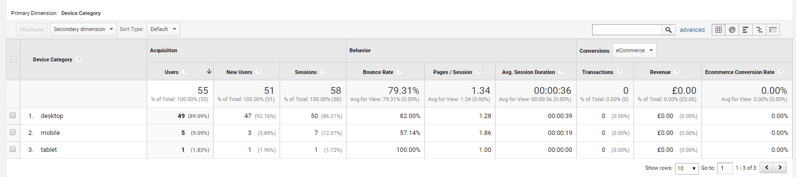 Google Analytics Device Report