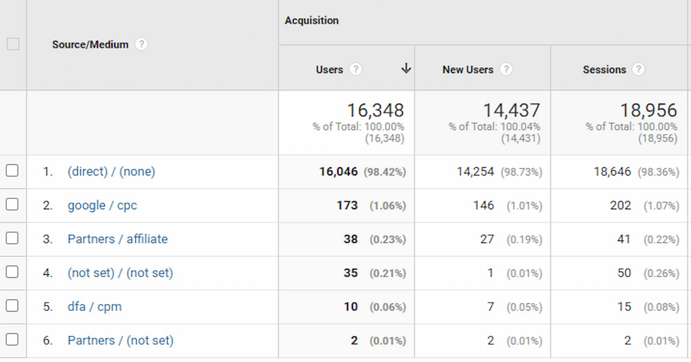 User and Session metrics